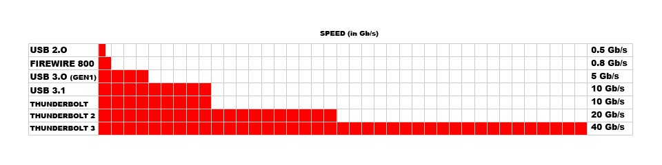 usb-speed-chart